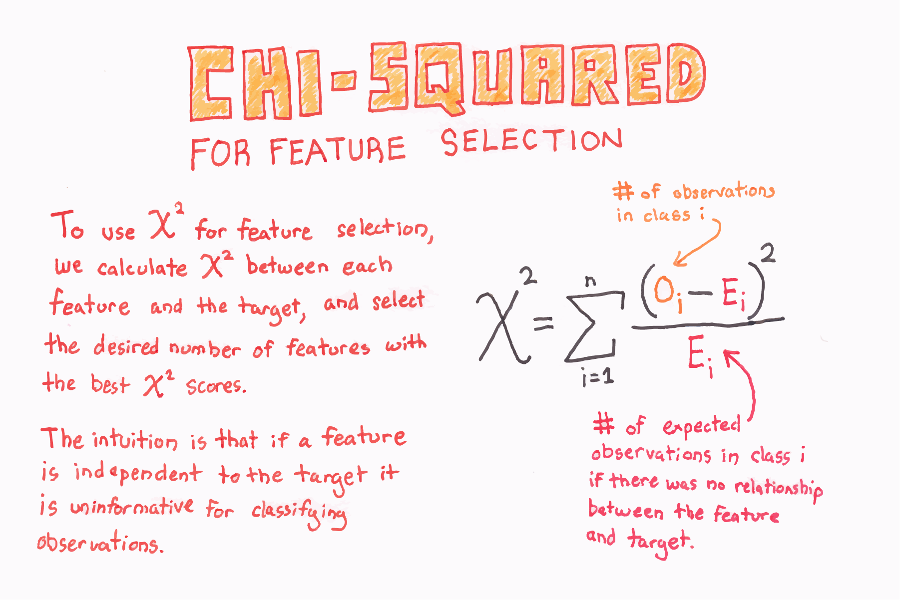 Chi-Squared For Feature Selection