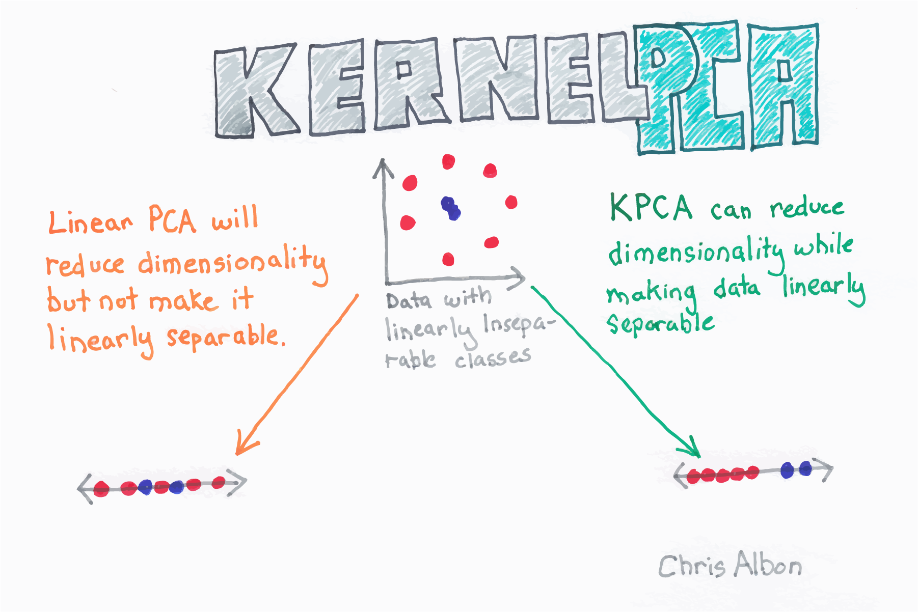 Dimensionality Reduction With Kernel PCA