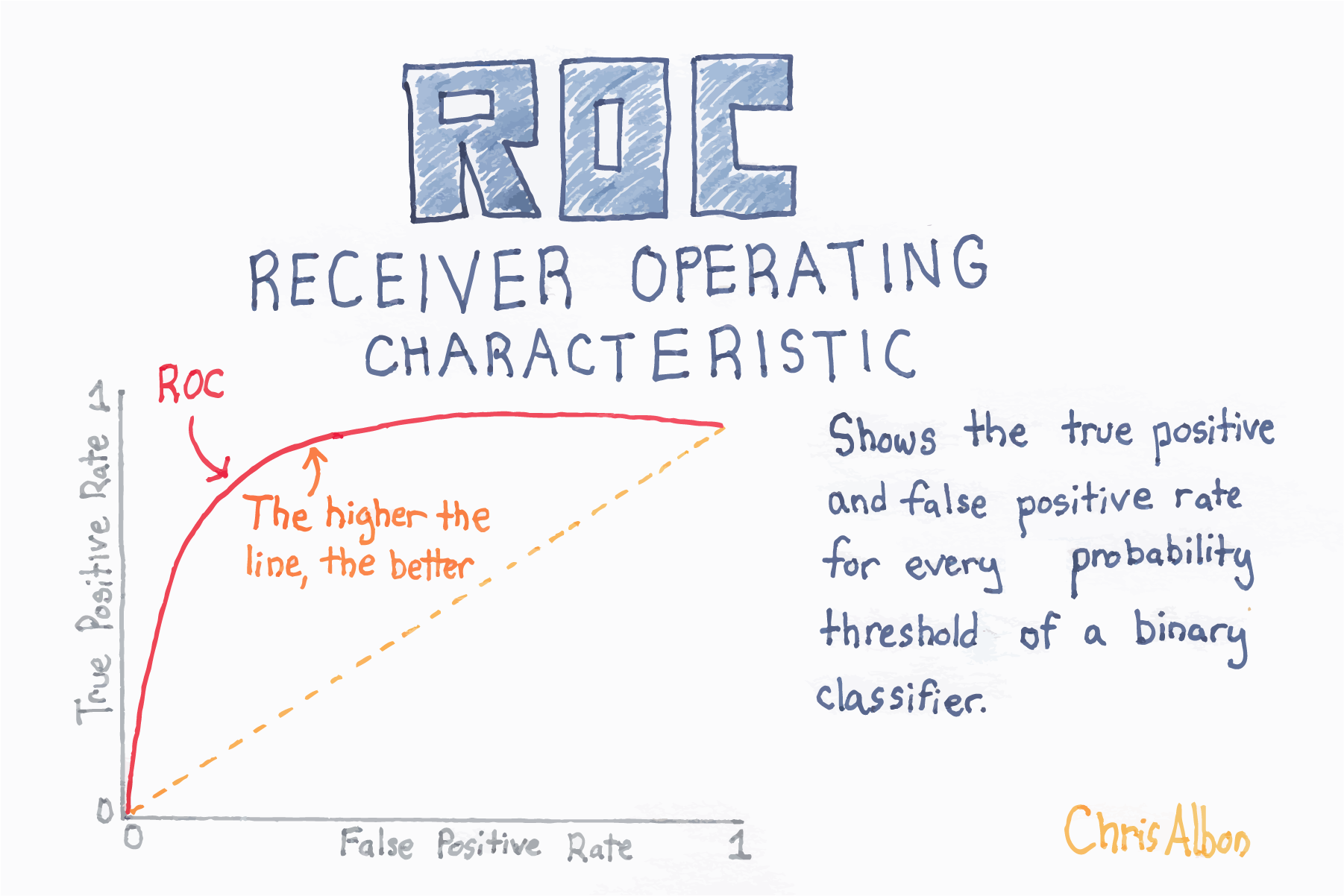 Plot The Receiving Operating Characteristic Curve