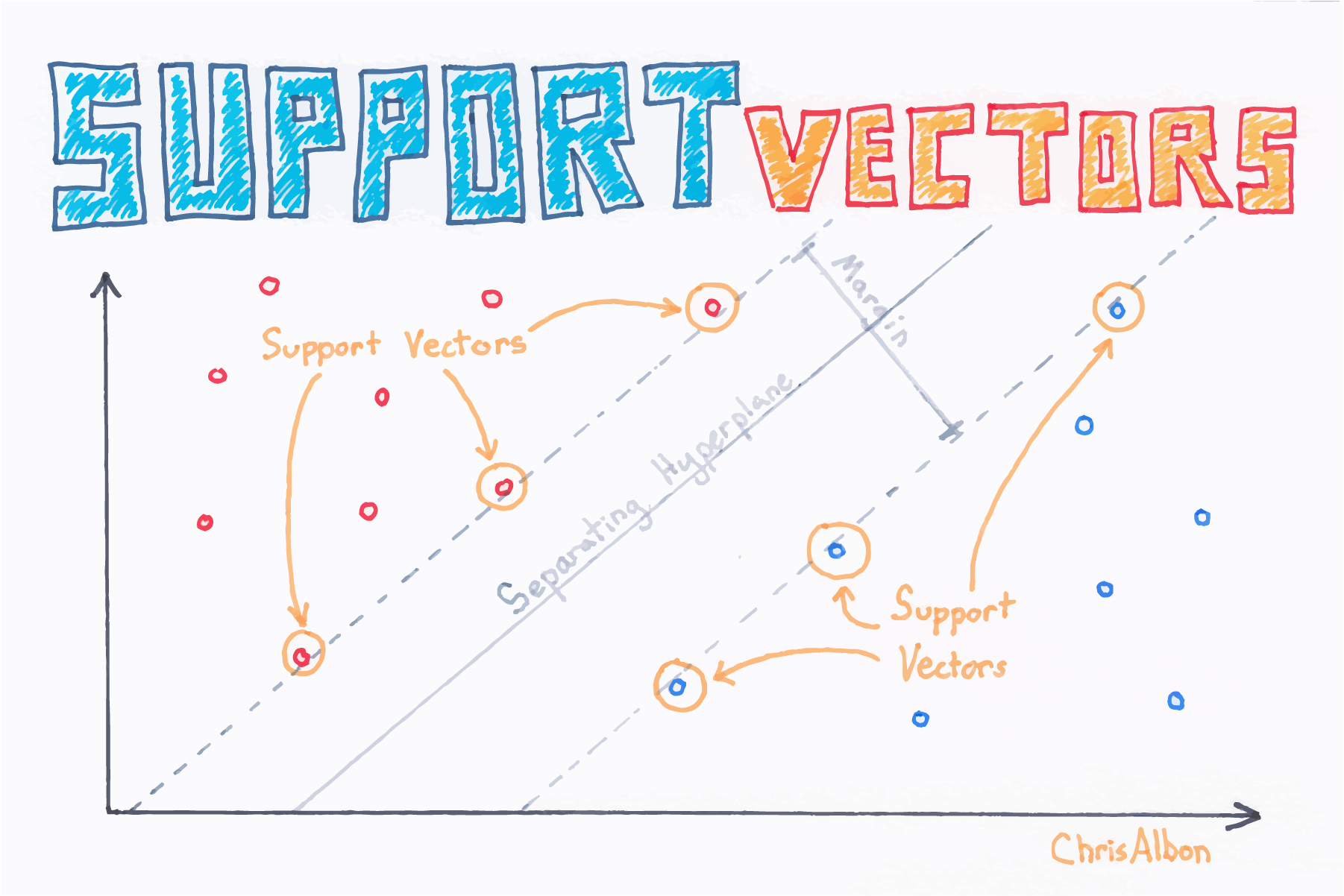 Find Support Vectors