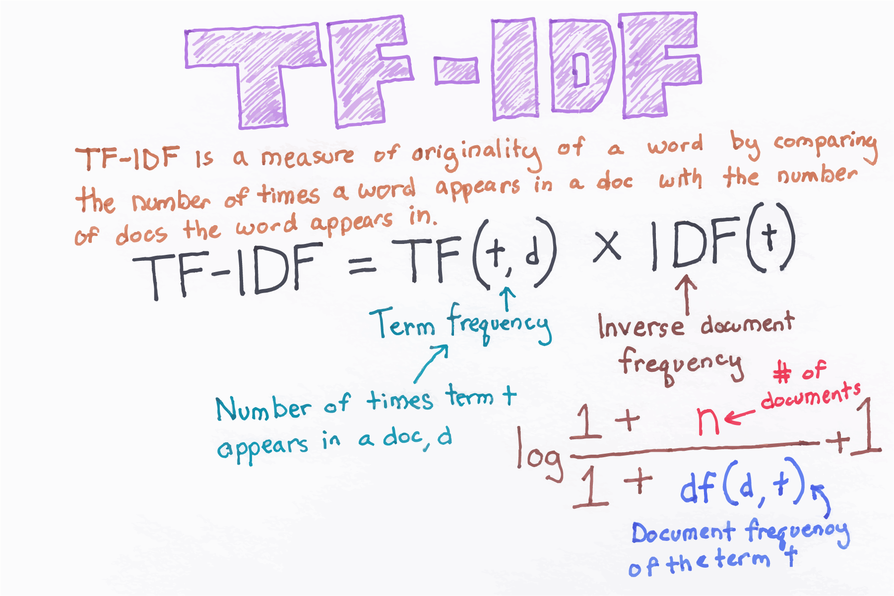 Term Frequency Inverse Document Frequency